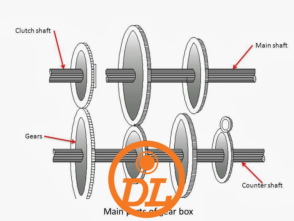 What is Gear Box? What are Main Components of Gear Box?